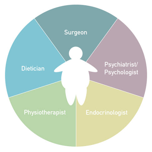 Graphic of the holistic care of the patient who is at the centre